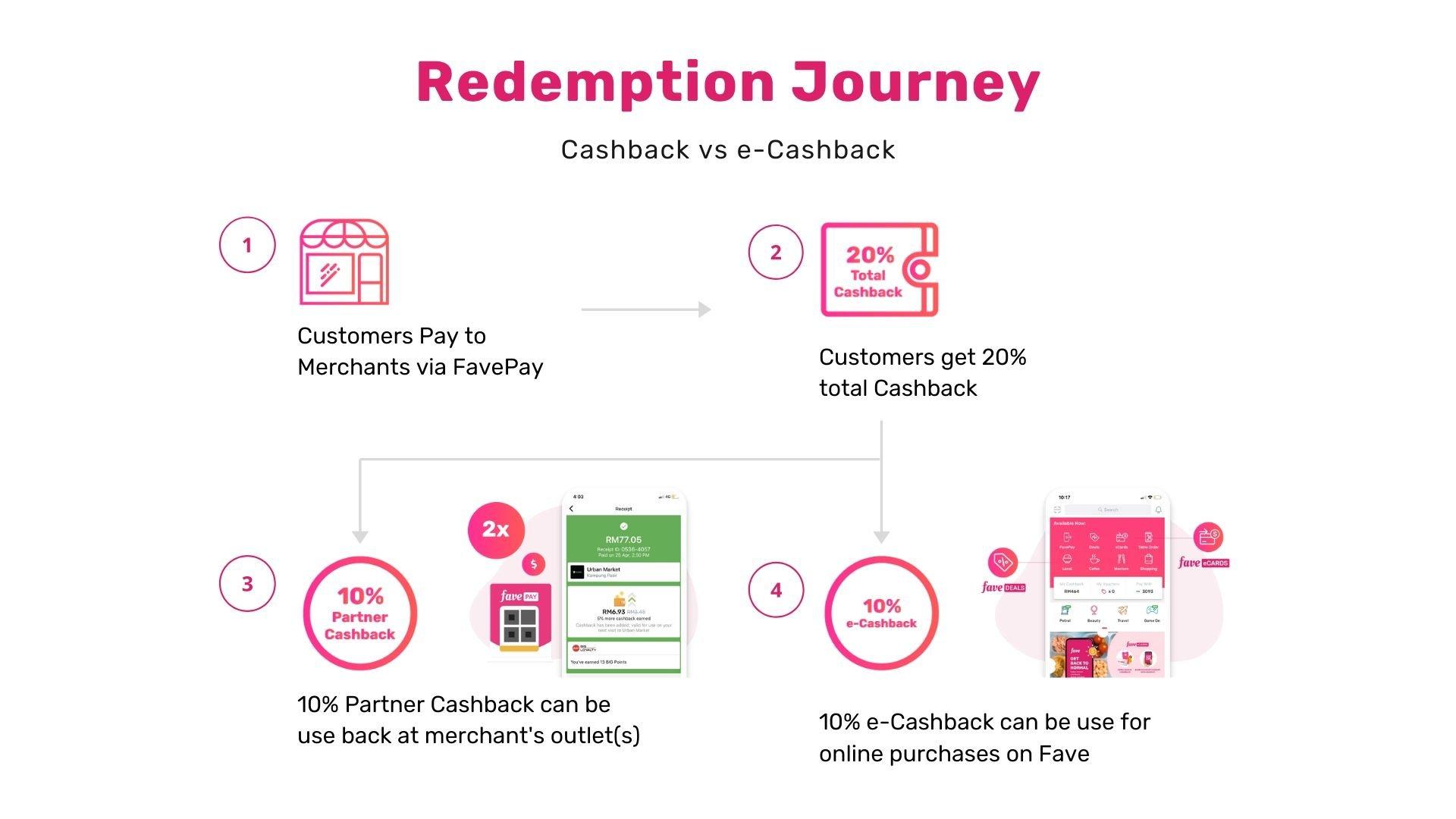 Fave e-Cashback under micro and sme e-commerce campaign
