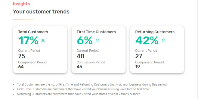 and example of customers insights on Favebiz