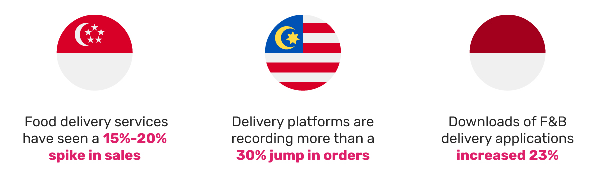 food-delivery-singapore-malaysia-indonesia