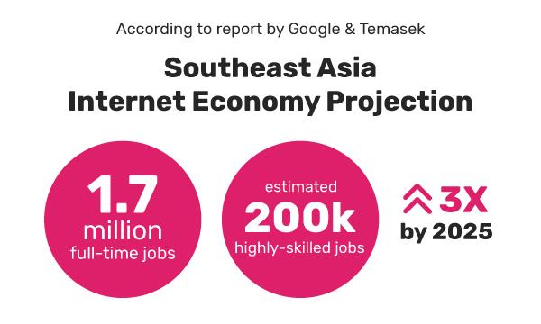 sea-internet-economy-projection