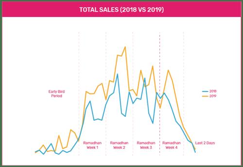 ramadan-sales-comparison