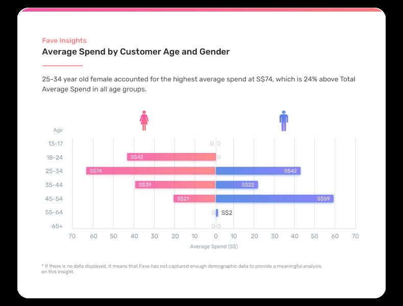 favebiz-insights-age-gender-customer-spending