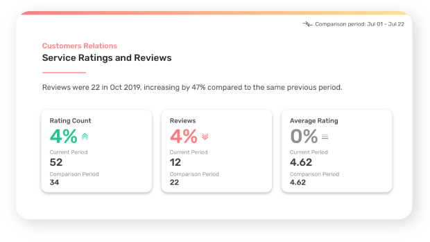 favebiz-insights-customer-ratings-reviews